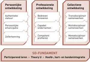 Het Specialist Development-model (SD-model)